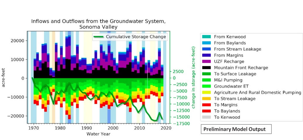 This graph, still in draft form from the Sonoma Valley Groundwater Sustainability Agency, shows the declining volume of stored groundwater in Sonoma Valley over 50 years .